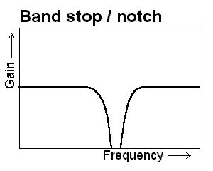 Band stop or notch